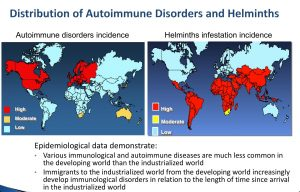 distribution-ai-disease-and-helminths